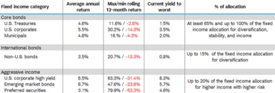 Three fixed income categories