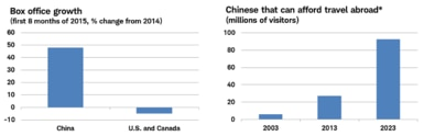 Chinese are spending on experiences