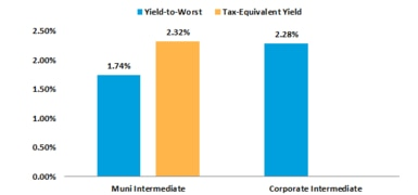 Yields are comparable after taxes