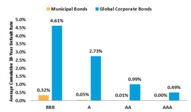 Default rates for munis have been well below those of corporates