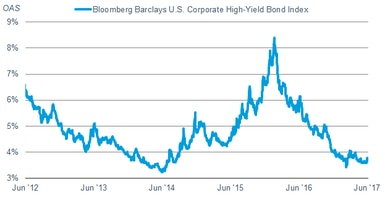 The Bloomberg Barclays U.S. Corporate High-Yield Bond Index spread is now near its recent lows.