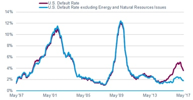 The U.S. default rate has recovered from the spike in energy defaults seen in 2016.