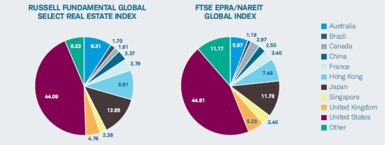 Country allocations: Russell Fundamental Global Select Real Estate Index vs. FTSE EPRA/NAREIT Global Index