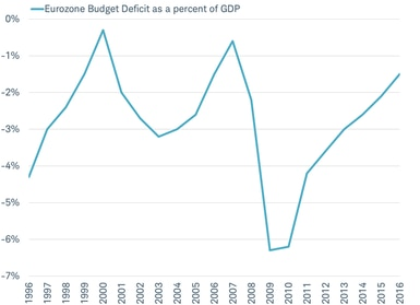 Eurozone Budget Deficit as a percent of GDP