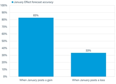January Effect not very effective at forecasting