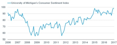 University of Michigan Consumer Sentiment remains near a 13-year high.