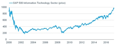 S and P 500 Information Technology Sector by year