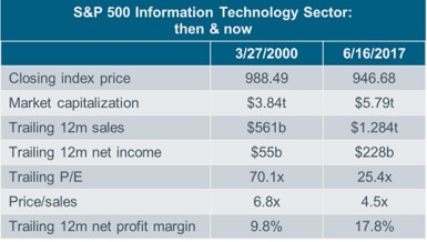 S and P 500 Information Technology sector table