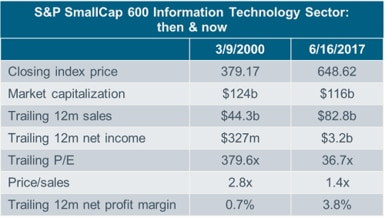 SmallCap 600 table