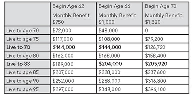 LIFETIME SOCIAL SECURITY BENEFIT
