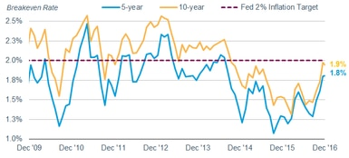 Breakeven rates have risen recently, but they are still below the Fed's 2% inflation target
