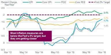 Most inflation measures have been gradually rising