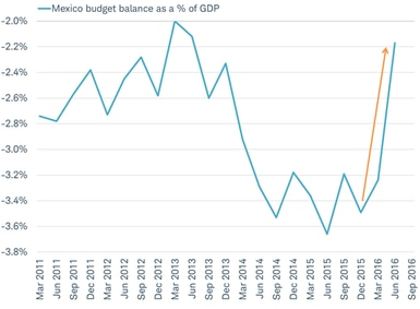 Mexico shrinking budget balance this year highlights a drag on GDP growth