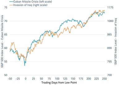 Similar stock market performance surrounding geopolitical events