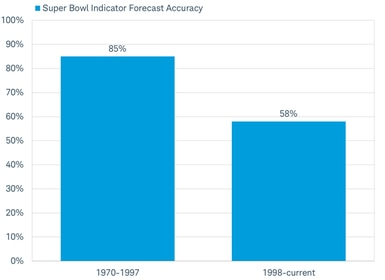 Super Bowl Indicator not so super at forecasting