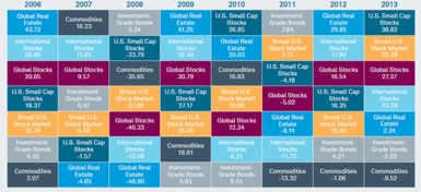 The best and the worst performing market segments over time