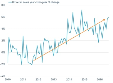 U.K. retail sales growth has continued to accelerate