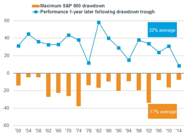 Max drawdown vs 1-yr performance