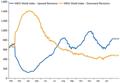 msci upward vs. downward revisions