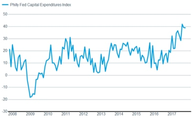 Philly Fed Capex Index