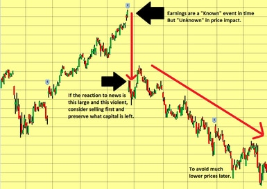 "General candlestick chart depicts highs and lows. High price with text: earnings are a ""known"" event in time, but ""unkown"" price impact; Significant price drop with text: if the reaction to news is this large and this violent, consider selling first and preserve what capital is left; Low price with text: to avoid much lower prices later."