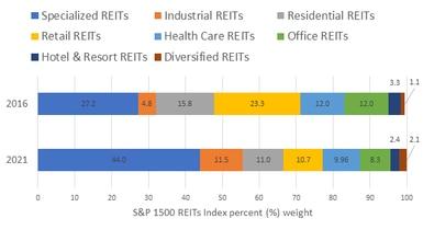 reit weight percent
