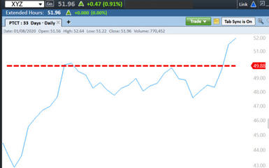 Graph illustrates horizontal trend line that indicates selling pressure overcomes buying pressure at resistance