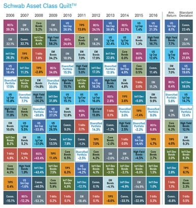 The relative returns of individual asset classes vary widely from year to year.
