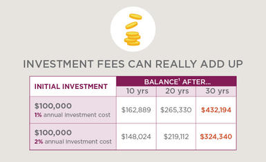 With a $100,000 initial investment, a difference between 1% and 2% in fees could lead to a balance difference of $107,854 dollars over 30 years in this example. See footnote 1.