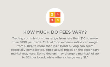 Trading commissions can range from less than $10 to more than $100 per trade. Mutual fund expense ratios can range from 0.10% to more than 2% (see footnote 2). Bond buying can seem especially complicated, since actual prices on the secondary market may vary. Some dealers may charge a markup (see footnote 3) of up to $21 per bond, while other charge only $1 (see footnote 4).