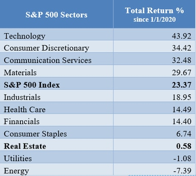 sp500 table