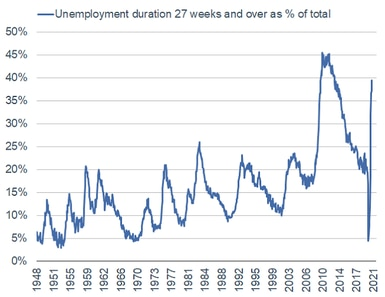 unemployment 27 weeks