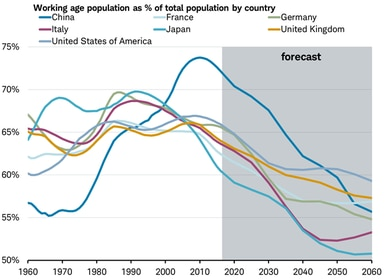 working age population by country
