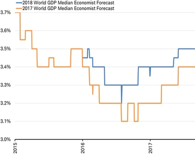 World GDP forecasts