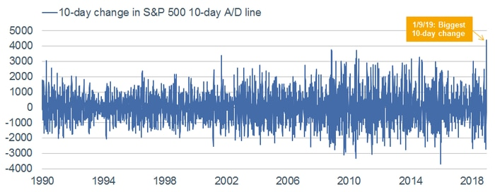 10-day change in S&P 500 AD Line