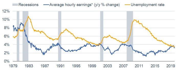 Average Hourly Earnings vs Unemployment Rate