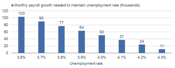 Growth Needed to Maintain Unemployment Rate