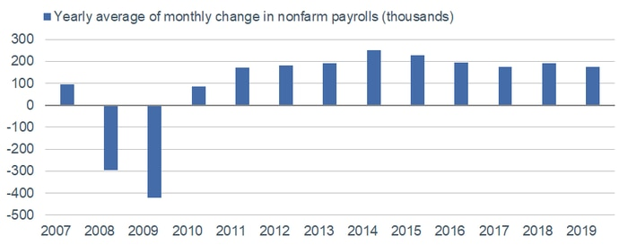 Payroll Yearly Average