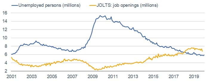 Unemployed v JOLTS