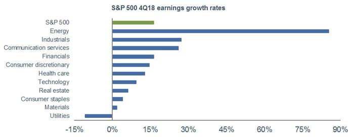 S&P 500 4Q18 Earnings