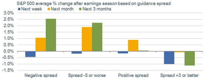 S&P Change Based on Guidance Spread