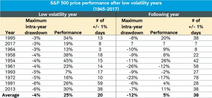 Low Volatility Years