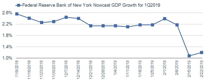 NY Fed Nowcast