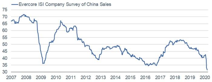 ISI China Sales