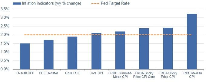Inflation Indicators