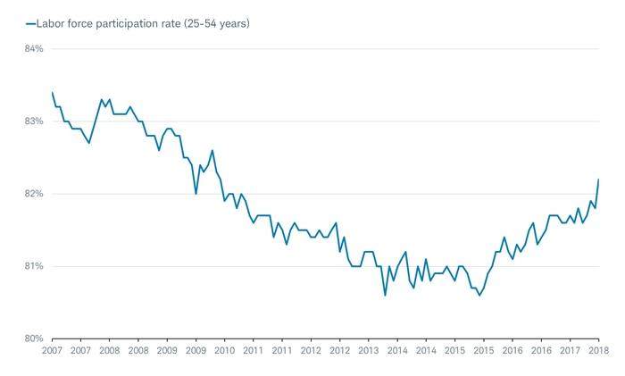 Labor Force Participate Rate 25-54
