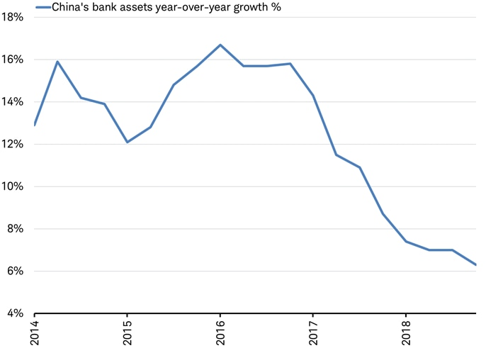 China's Bank Assets year-over-year growth %