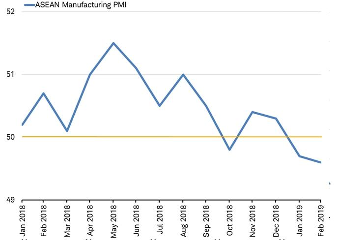 ASEAN Manufacturing PMI