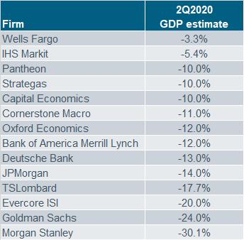 GDP 2Q20 Estimates