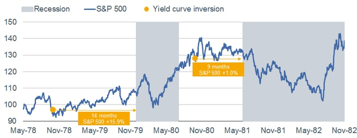1978 Yield Curve Inversion